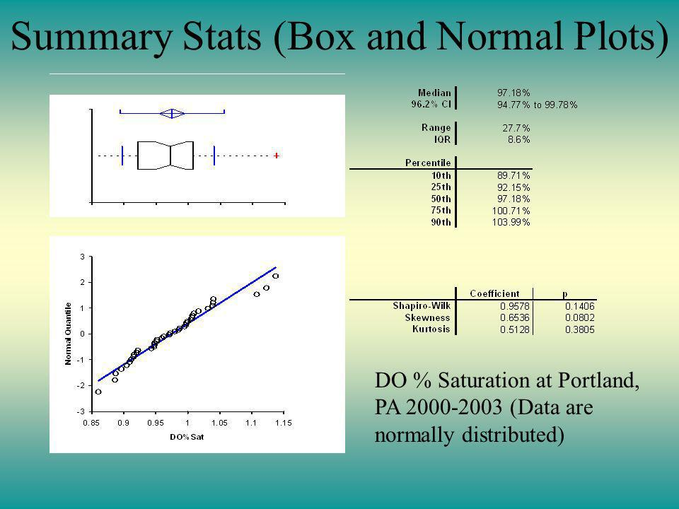 Summary Stats (Box and Normal Plots) DO % Saturation at Portland, PA 2000-2003 (Data are normally distributed)