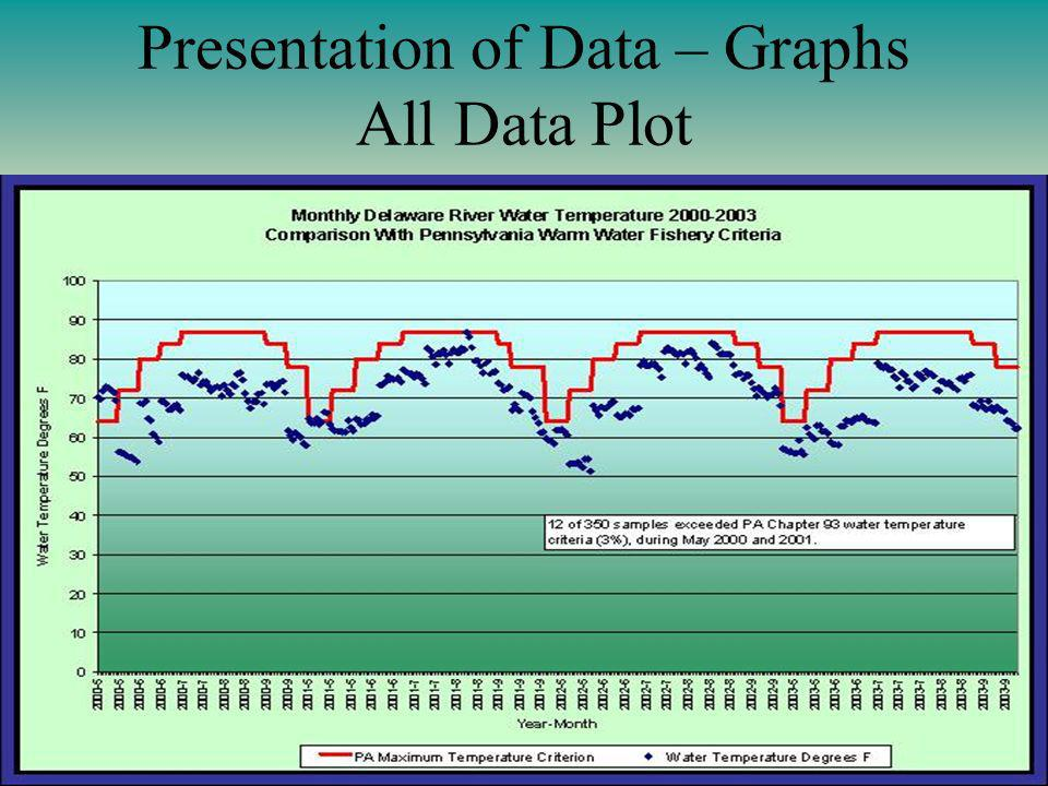 Presentation of Data – Graphs All Data Plot