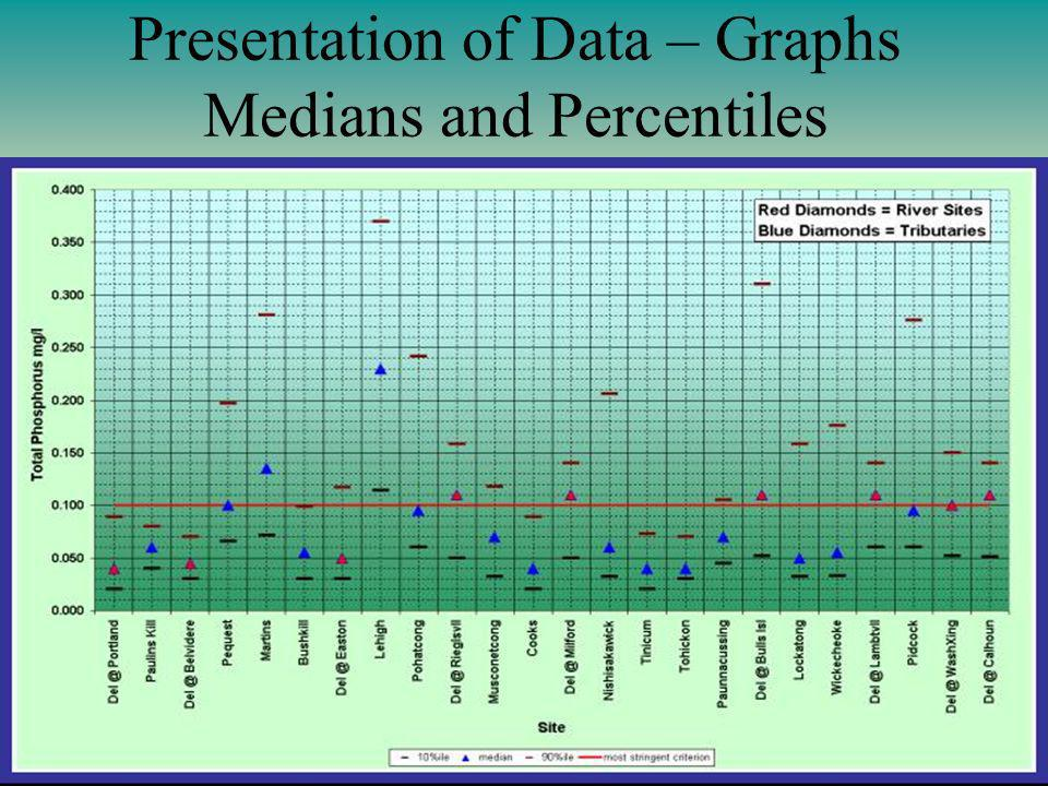 Presentation of Data – Graphs Medians and Percentiles