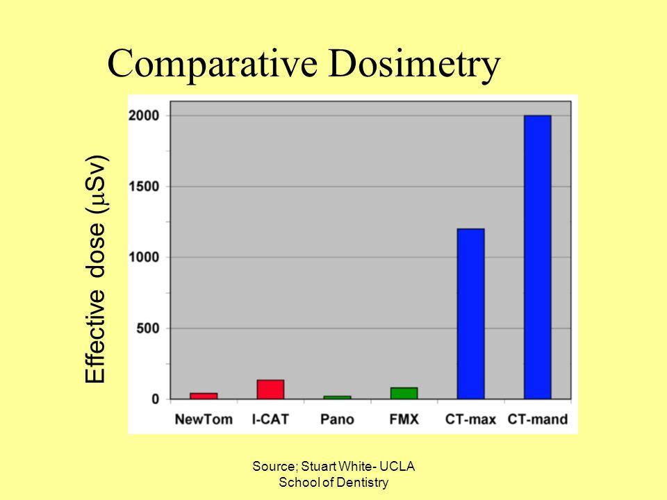 Source; Stuart White- UCLA School of Dentistry Comparative Dosimetry Effective dose ( Sv)