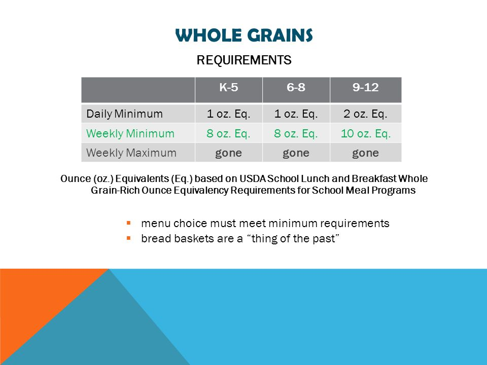 WHOLE GRAINS Ounce (oz.) Equivalents (Eq.) based on USDA School Lunch and Breakfast Whole Grain-Rich Ounce Equivalency Requirements for School Meal Programs menu choice must meet minimum requirements bread baskets are a thing of the past K-56-89-12 Daily Minimum1 oz.