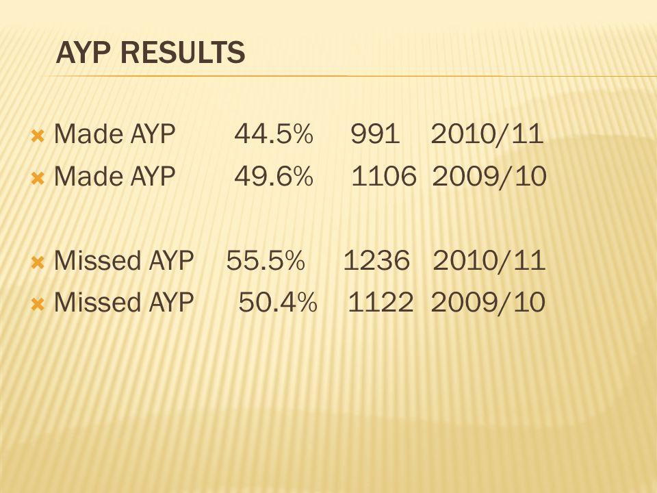Made AYP 44.5% 991 2010/11 Made AYP 49.6% 1106 2009/10 Missed AYP55.5% 1236 2010/11 Missed AYP 50.4% 1122 2009/10 AYP RESULTS