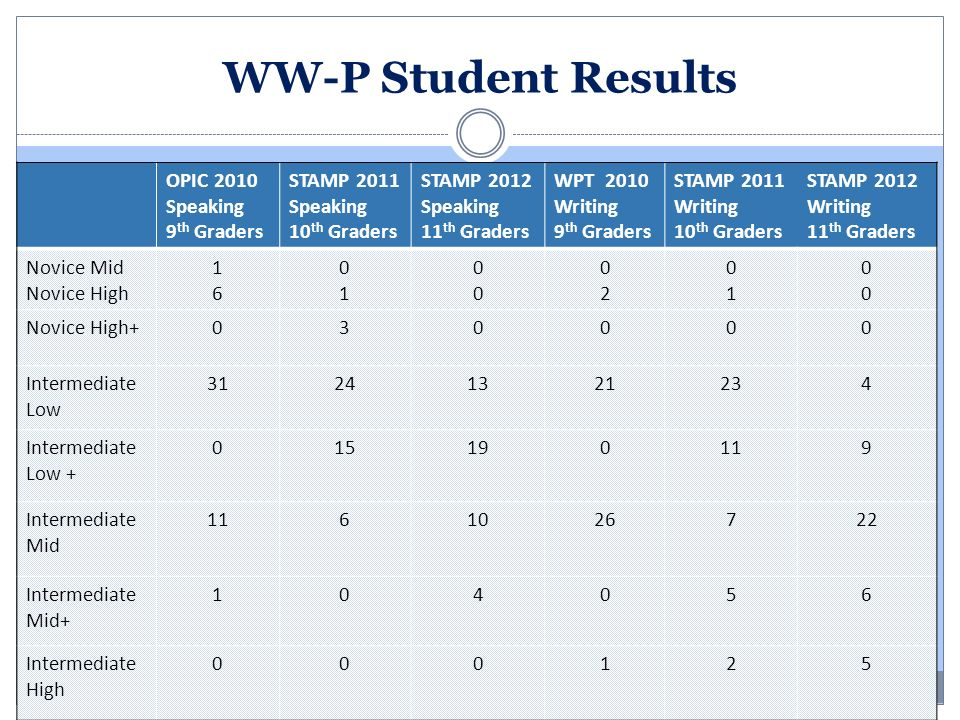 WW-P Student Results OPIC 2010 Speaking 9 th Graders STAMP 2011 Speaking 10 th Graders STAMP 2012 Speaking 11 th Graders WPT 2010 Writing 9 th Graders