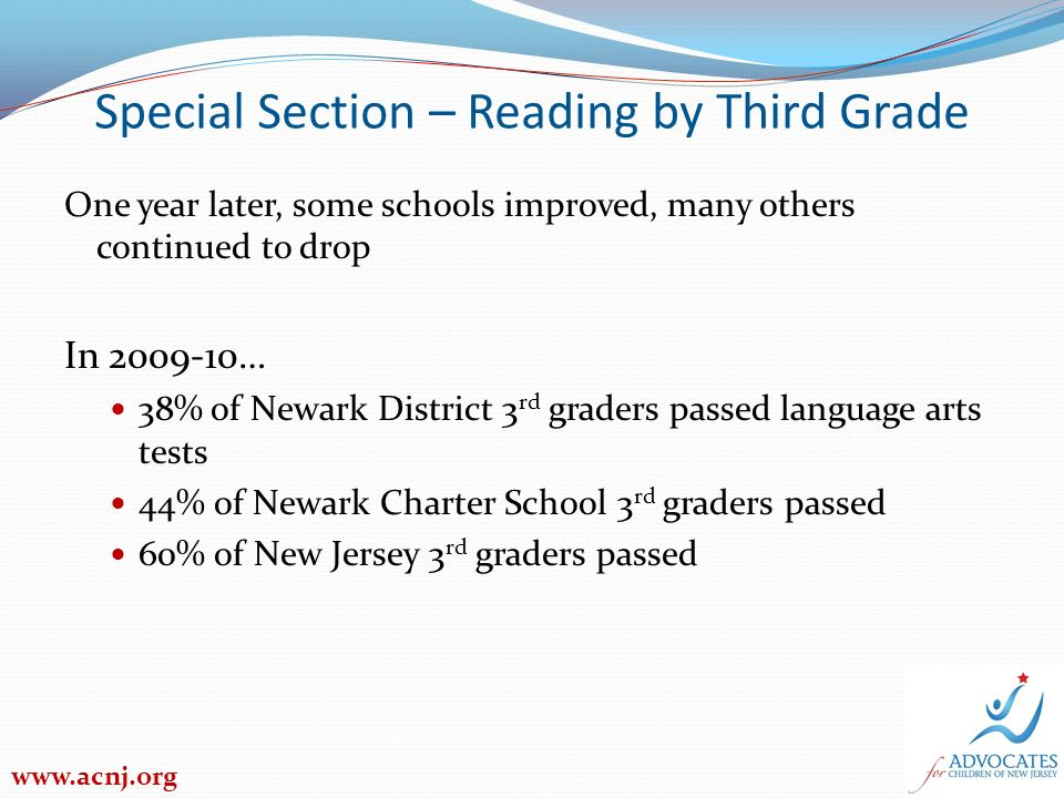Special Section – Reading by Third Grade One year later, some schools improved, many others continued to drop In … 38% of Newark District 3 rd graders passed language arts tests 44% of Newark Charter School 3 rd graders passed 60% of New Jersey 3 rd graders passed