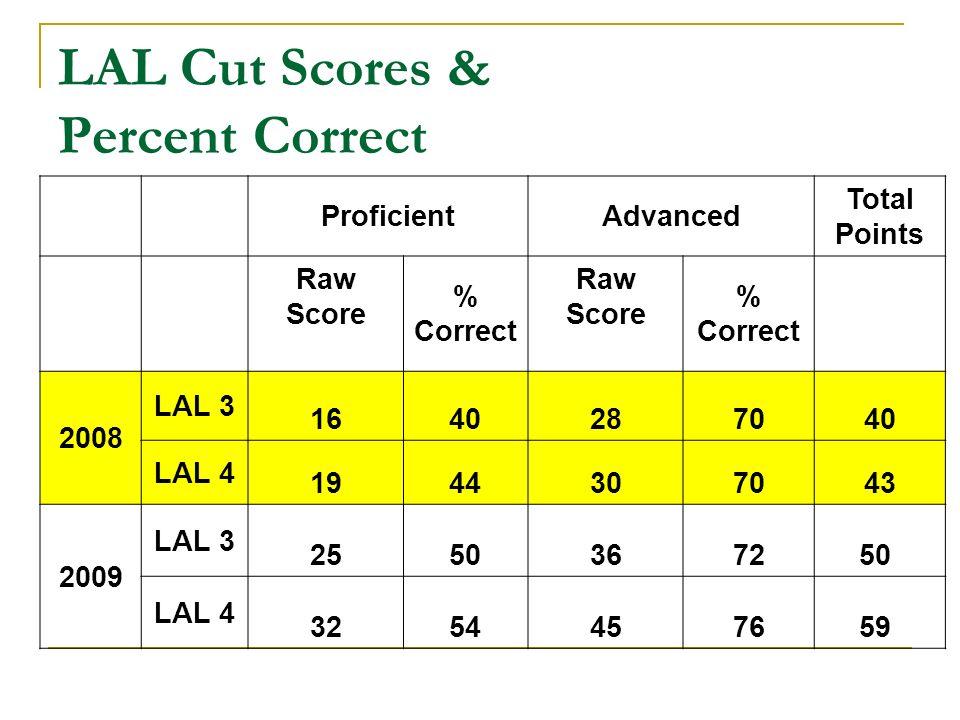 LAL Cut Scores & Percent Correct ProficientAdvanced Total Points Raw Score % Correct Raw Score % Correct 2008 LAL 3 1640287040 LAL 4 1944307043 2009 LAL 3 2550367250 LAL 4 3254457659