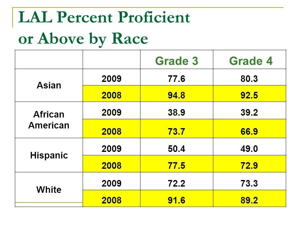 LAL Percent Proficient or Above by Race Grade 3 Grade 4 Asian 200977.680.3 200894.892.5 African American 200938.939.2 200873.766.9 Hispanic 200950.449.0 200877.572.9 White 200972.273.3 200891.689.2