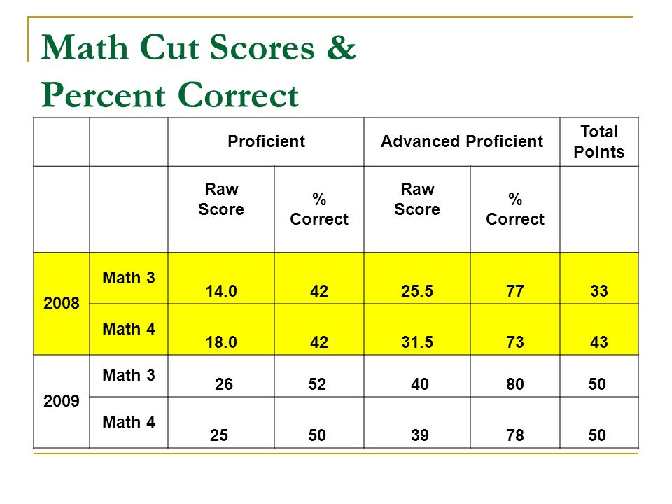 Math Cut Scores & Percent Correct ProficientAdvanced Proficient Total Points Raw Score % Correct Raw Score % Correct 2008 Math 3 14.04225.57733 Math 4 18.04231.57343 2009 Math 3 2652 408050 Math 4 25 50 397850