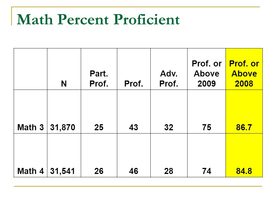Math Percent Proficient N Part. Prof. Adv. Prof.