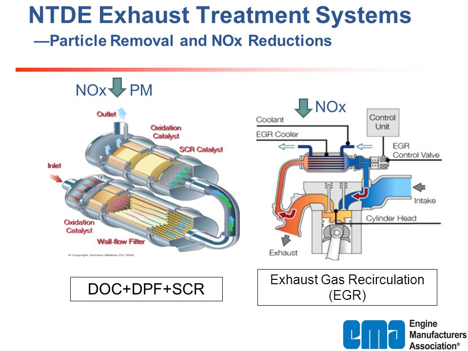 Exhaust Gas Recirculation (EGR) DOC+DPF+SCR NTDE Exhaust Treatment Systems Particle Removal and NOx Reductions NOx PMNOx