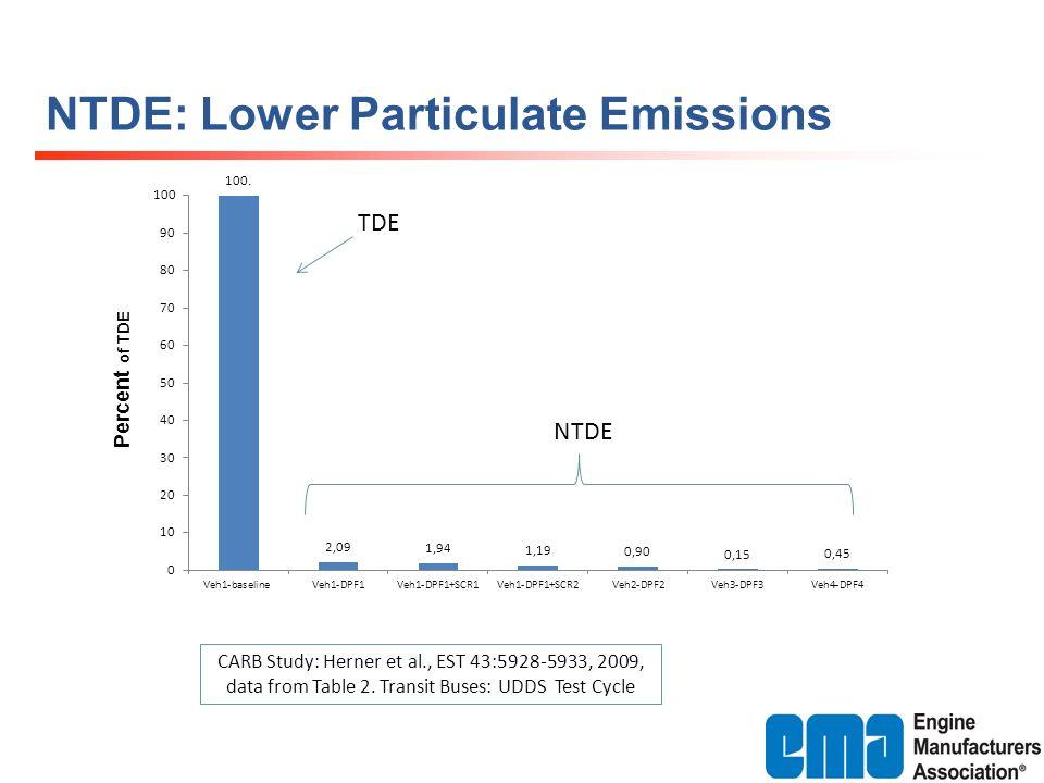 NTDE: Lower Particulate Emissions CARB Study: Herner et al., EST 43:5928-5933, 2009, data from Table 2.