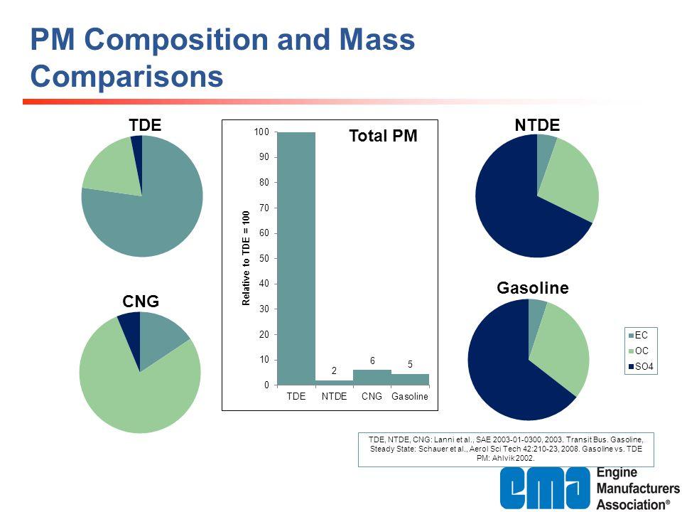 PM Composition and Mass Comparisons TDE, NTDE, CNG: Lanni et al., SAE 2003-01-0300, 2003.