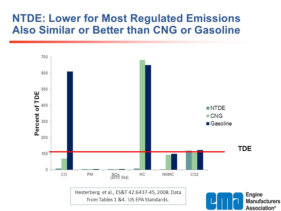 NTDE: Lower for Most Regulated Emissions Also Similar or Better than CNG or Gasoline Hesterberg et al., ES&T 42:6437-45, 2008. Data from Tables 1 &4.
