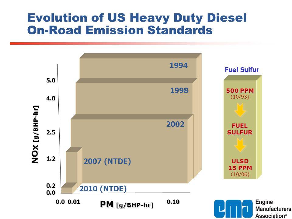 0.010.10 0.2 1.2 2.5 4.0 5.0 0.0 NOx [g/BHP-hr] PM [g/BHP-hr] 1994 0.0 1998 2002 Evolution of US Heavy Duty Diesel On-Road Emission Standards 2007 (NTDE) 2010 (NTDE) ULSD 15 PPM (10/06) 500 PPM (10/93) FUELSULFUR Fuel Sulfur