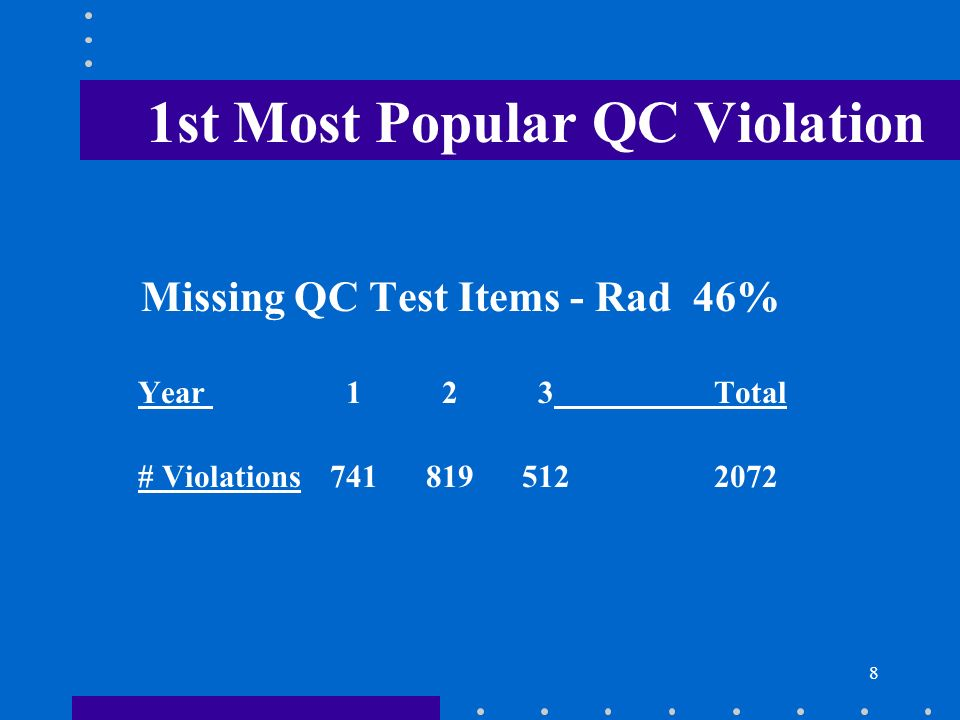 8 1st Most Popular QC Violation Missing QC Test Items - Rad 46% Year 1 2 3Total # Violations7418195122072