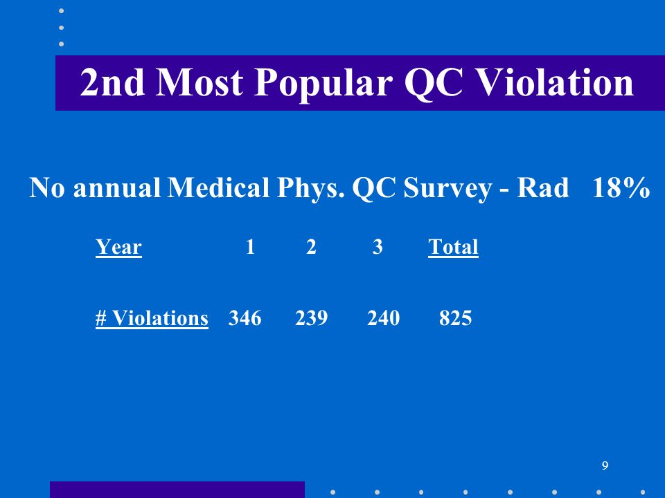 9 2nd Most Popular QC Violation No annual Medical Phys. QC Survey - Rad 18% Year 1 2 3Total # Violations346239 240 825