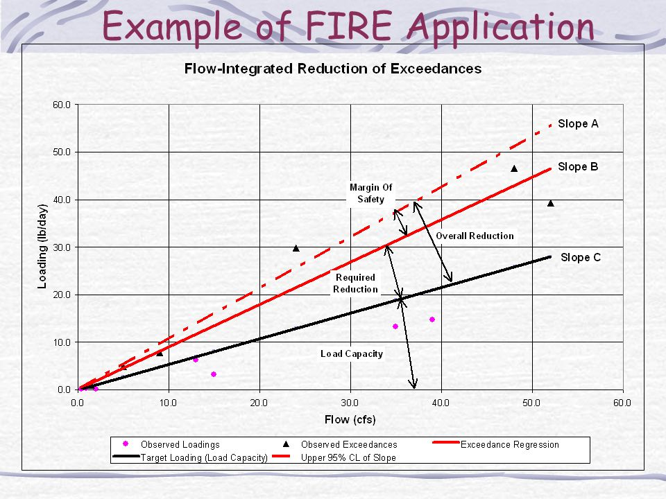 Example of FIRE Application