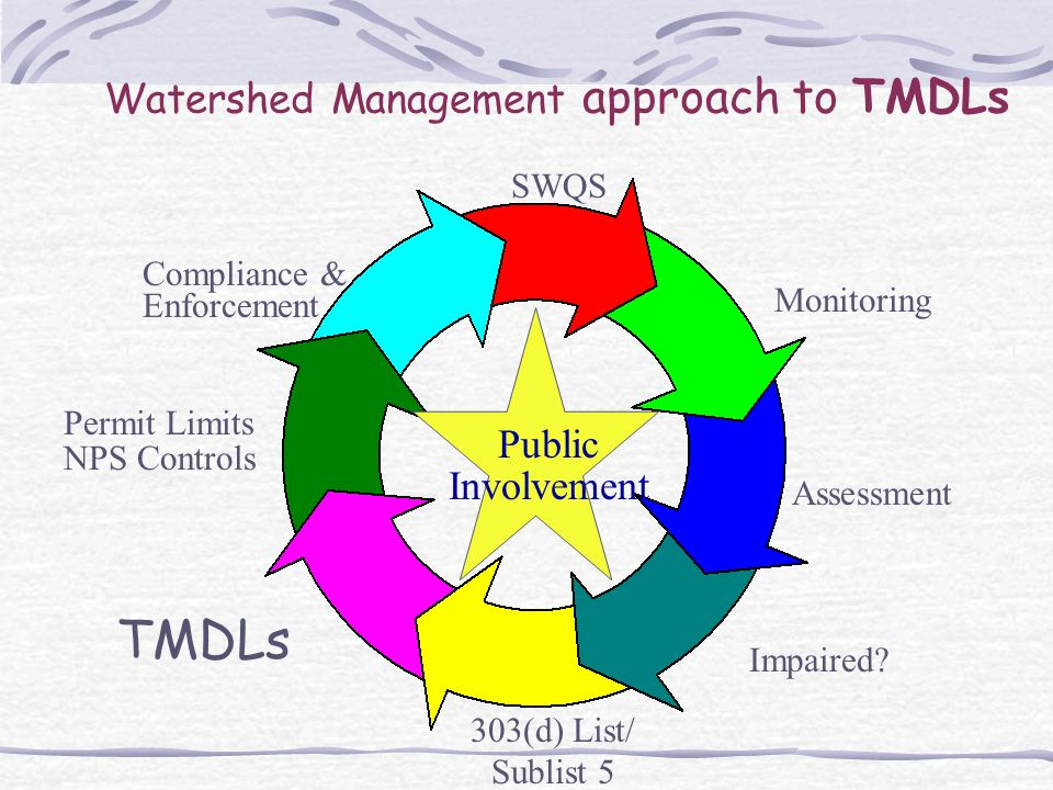 Watershed Management approach to TMDLs SWQS Monitoring Assessment 303(d) List/ Sublist 5 TMDLs Permit Limits NPS Controls Compliance & Enforcement Public Involvement Impaired