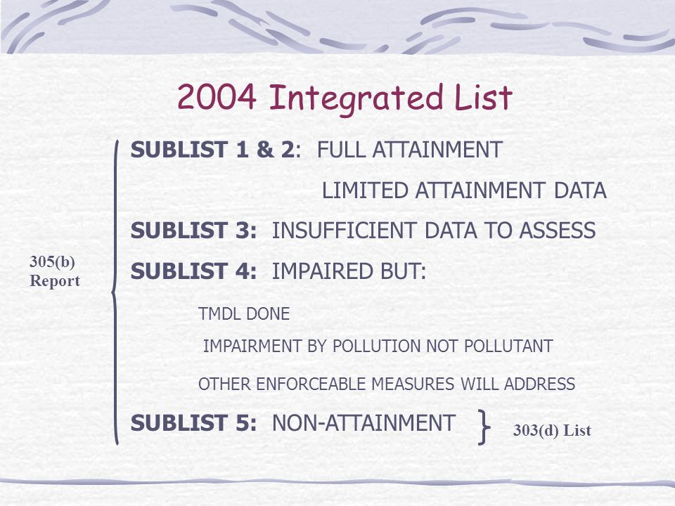 2004 Integrated List SUBLIST 1 & 2: FULL ATTAINMENT LIMITED ATTAINMENT DATA SUBLIST 3: INSUFFICIENT DATA TO ASSESS SUBLIST 4: IMPAIRED BUT: TMDL DONE IMPAIRMENT BY POLLUTION NOT POLLUTANT OTHER ENFORCEABLE MEASURES WILL ADDRESS SUBLIST 5: NON-ATTAINMENT 305(b) Report 303(d) List