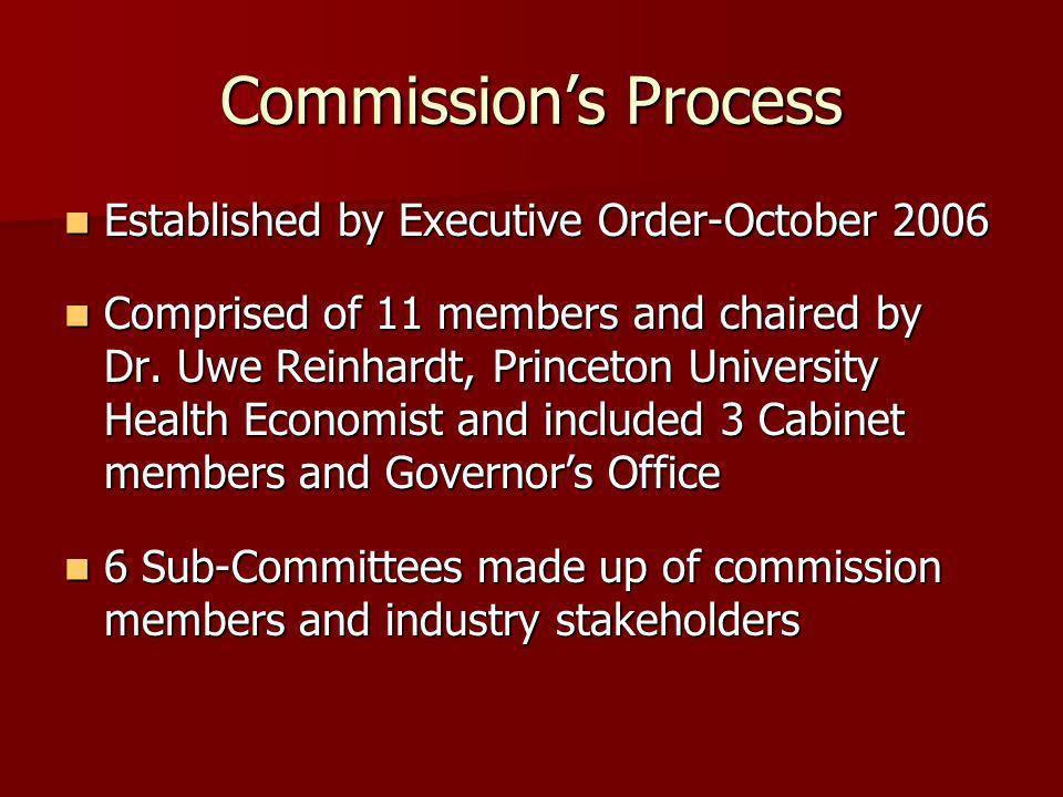 Commission Sub-Committees Access and Equity for the Medically Underserved Access and Equity for the Medically Underserved Benchmarking Efficiency and Quality Benchmarking Efficiency and Quality Infrastructure of Health Care Delivery Infrastructure of Health Care Delivery Reimbursement and Payment Reimbursement and Payment Regulatory and Legal Reform Regulatory and Legal Reform Hospital/Physician Relations and Practice Efficiency Hospital/Physician Relations and Practice Efficiency
