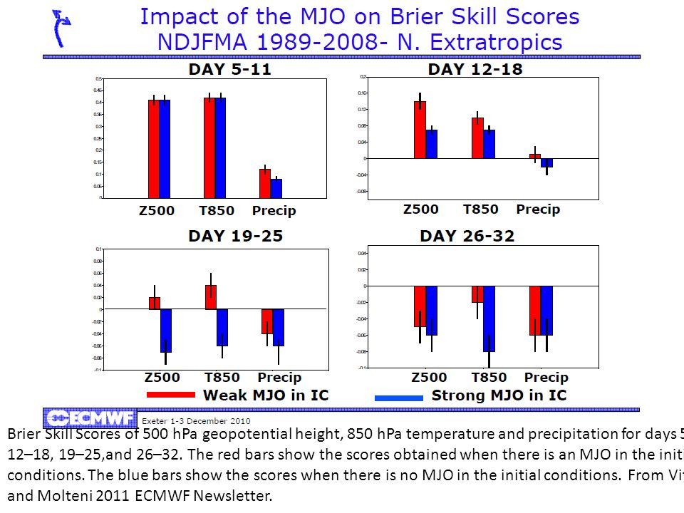 Brier Skill Scores of 500 hPa geopotential height, 850 hPa temperature and precipitation for days 5–11, 12–18, 19–25,and 26–32. The red bars show the