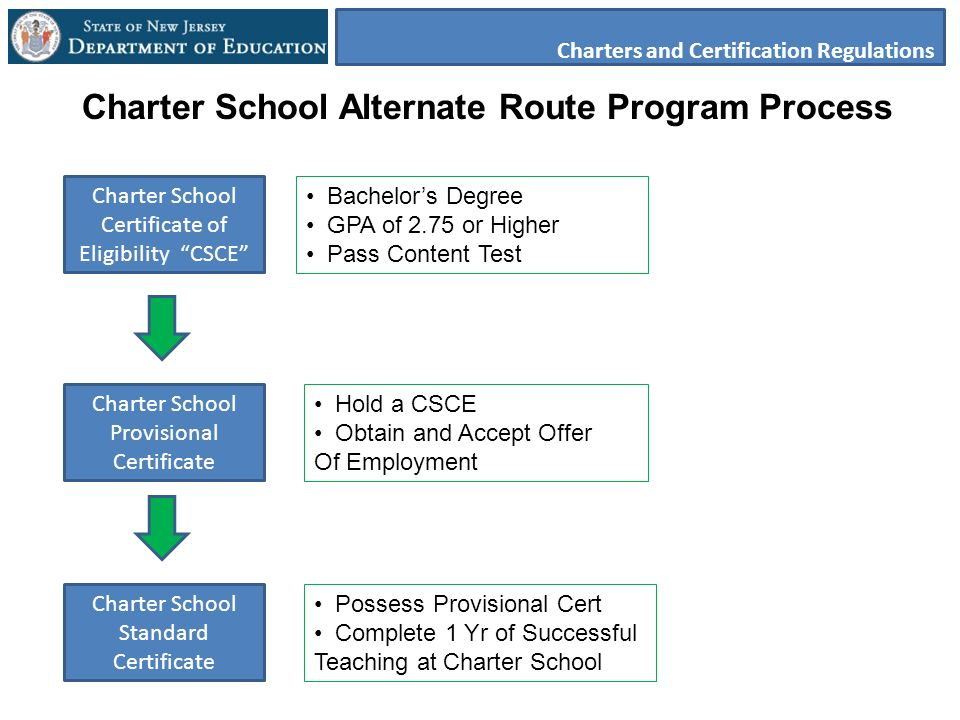 Charter School Certificate of Eligibility CSCE Charter School Provisional Certificate Charter School Standard Certificate Charter School Alternate Route Program Process Bachelors Degree GPA of 2.75 or Higher Pass Content Test Hold a CSCE Obtain and Accept Offer Of Employment Possess Provisional Cert Complete 1 Yr of Successful Teaching at Charter School