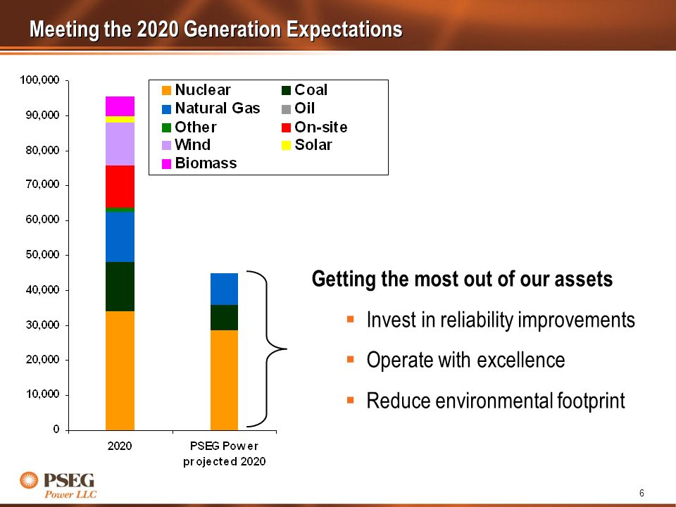 6 Meeting the 2020 Generation Expectations Getting the most out of our assets Invest in reliability improvements Operate with excellence Reduce environmental footprint