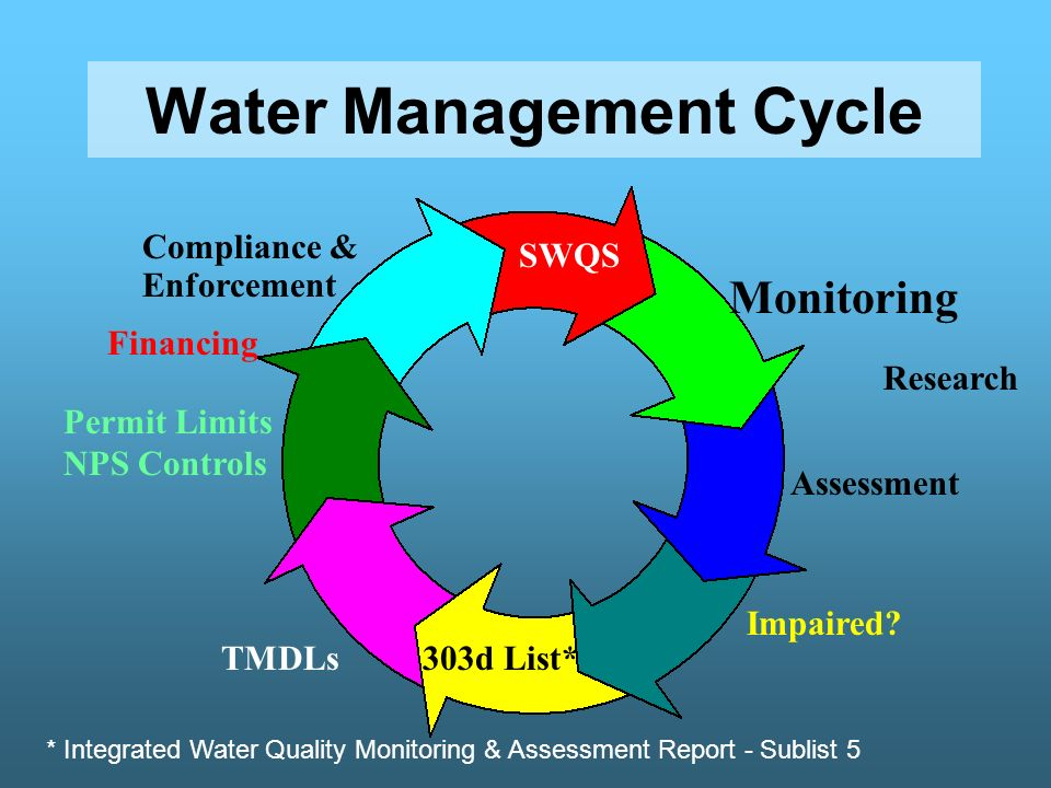 Water Management Cycle SWQS Monitoring Assessment 303d List*TMDLs Permit Limits NPS Controls Compliance & Enforcement Impaired.