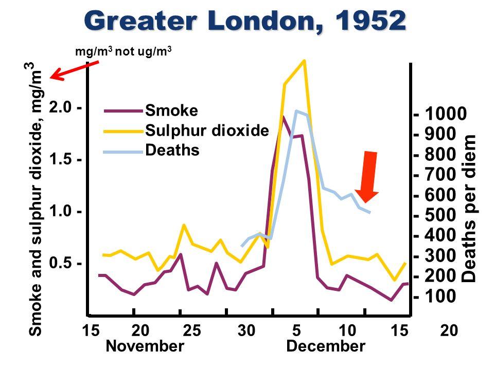 2.0 - 1.5 - 1.0 - 0.5 - Smoke and sulphur dioxide, mg/m 3 November December 15 20 25 30 5 10 15 20 - 1000 - 900 - 800 - 700 - 600 - 500 - 400 - 300 -