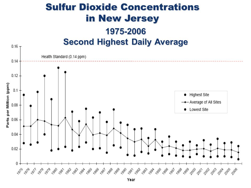 Major improvement since the 1960s 1975 – post CAA Sulfur Dioxide Concentrations in New Jersey 1975-2006 Second Highest Daily Average