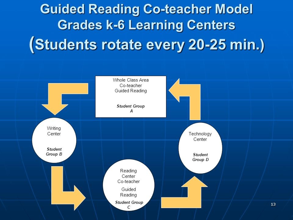 13 Guided Reading Co-teacher Model Grades k-6 Learning Centers ( Students rotate every 20-25 min.) Whole Class Area Co-teacher Guided Reading Student