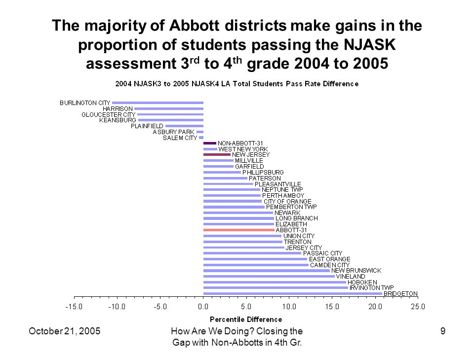 October 21, 2005How Are We Doing. Closing the Gap with Non-Abbotts in 4th Gr.