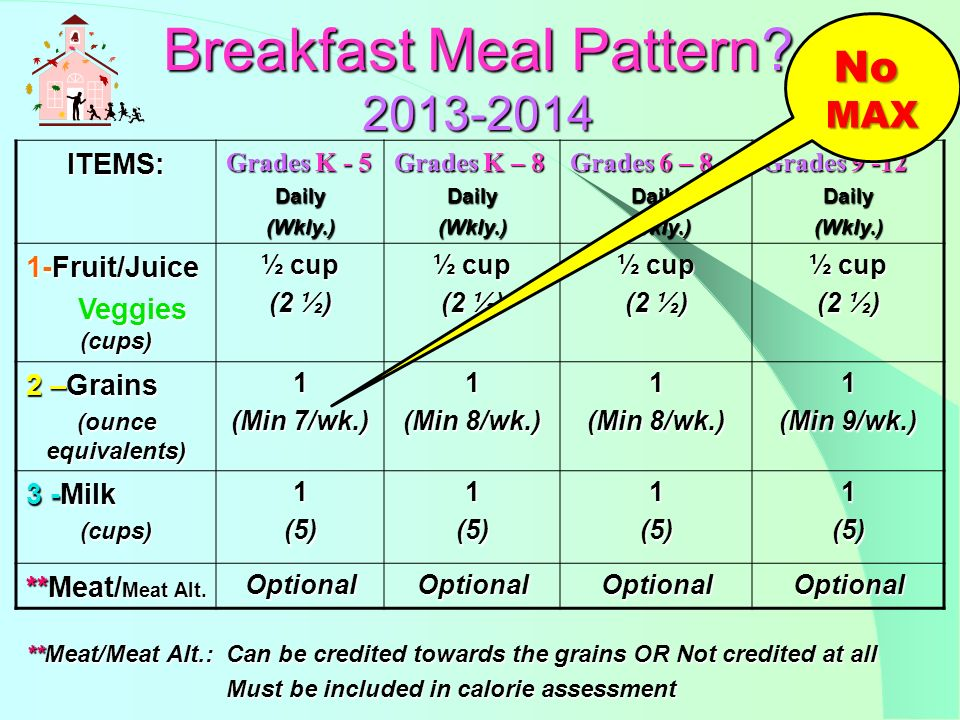 Menu: Example: Example: Blueberry Muffin 4 oz.= 2 Grain Equivalents Peaches ½ cup Milk 8 oz.