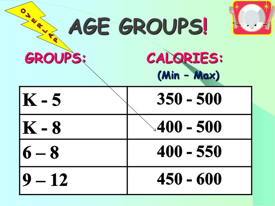 AGE GROUPS! GROUPS: CALORIES: GROUPS: CALORIES: (Min – Max) (Min – Max)