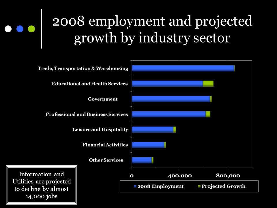 2008 employment and projected growth by industry sector Information and Utilities are projected to decline by almost 14,000 jobs