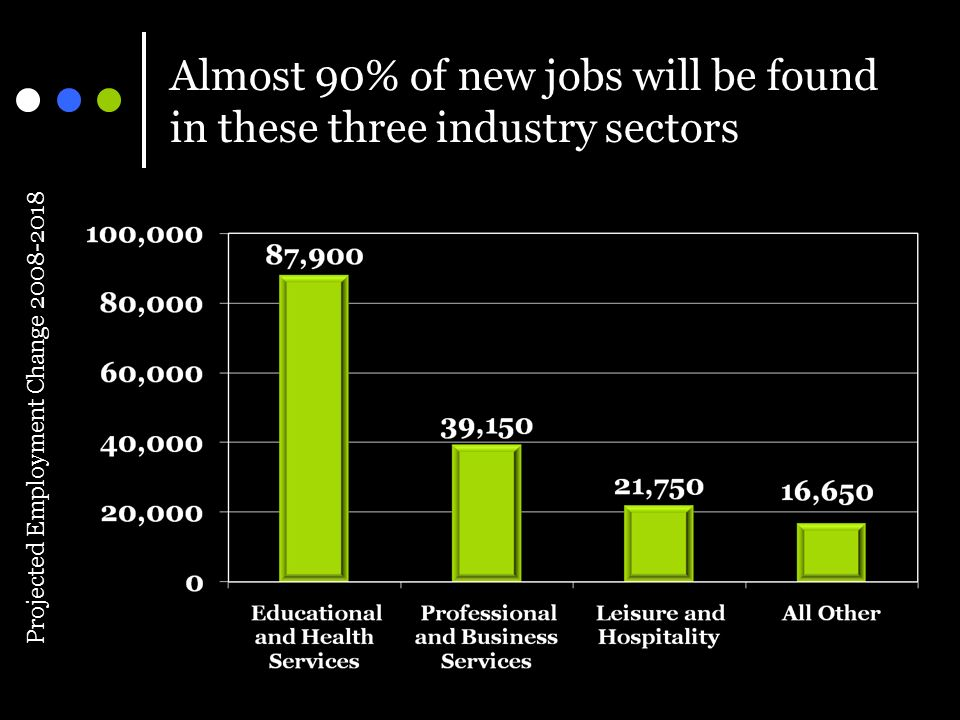 Almost 90% of new jobs will be found in these three industry sectors Projected Employment Change 2008-2018