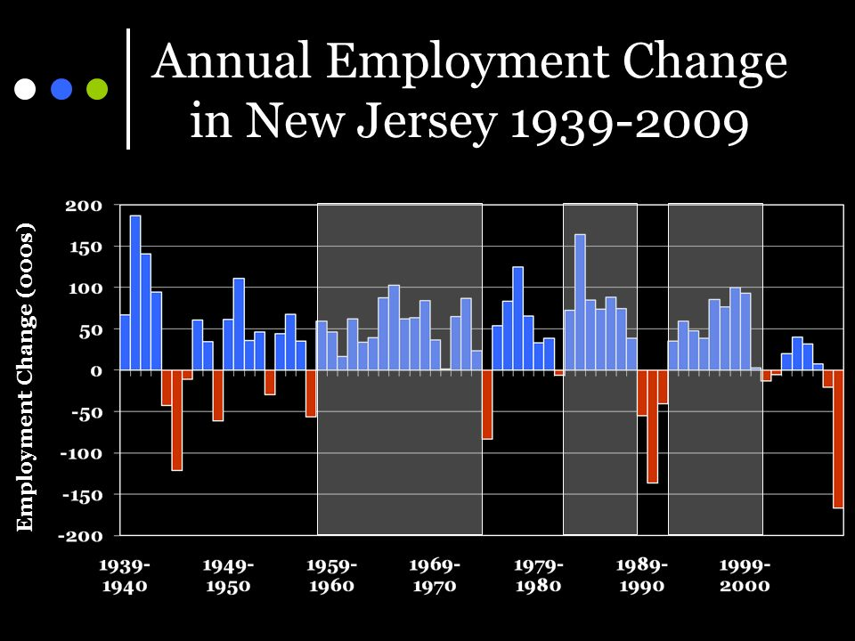 Annual Employment Change in New Jersey 1939-2009 Employment Change (000s)