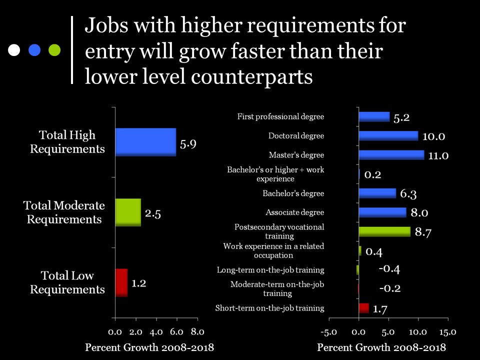 Jobs with higher requirements for entry will grow faster than their lower level counterparts Percent Growth 2008-2018