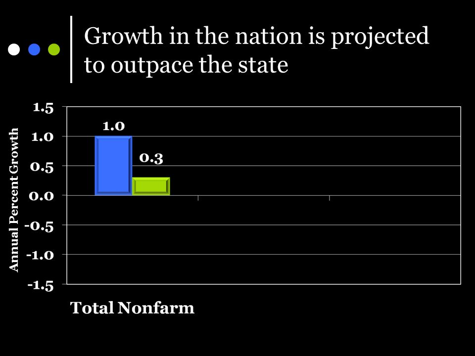 Growth in the nation is projected to outpace the state Annual Percent Growth