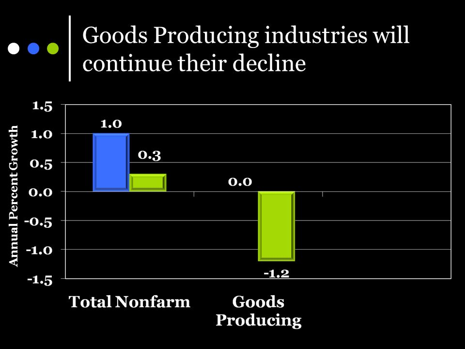 Goods Producing industries will continue their decline Annual Percent Growth