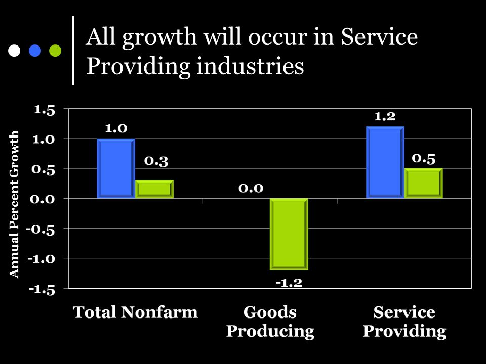 All growth will occur in Service Providing industries Annual Percent Growth