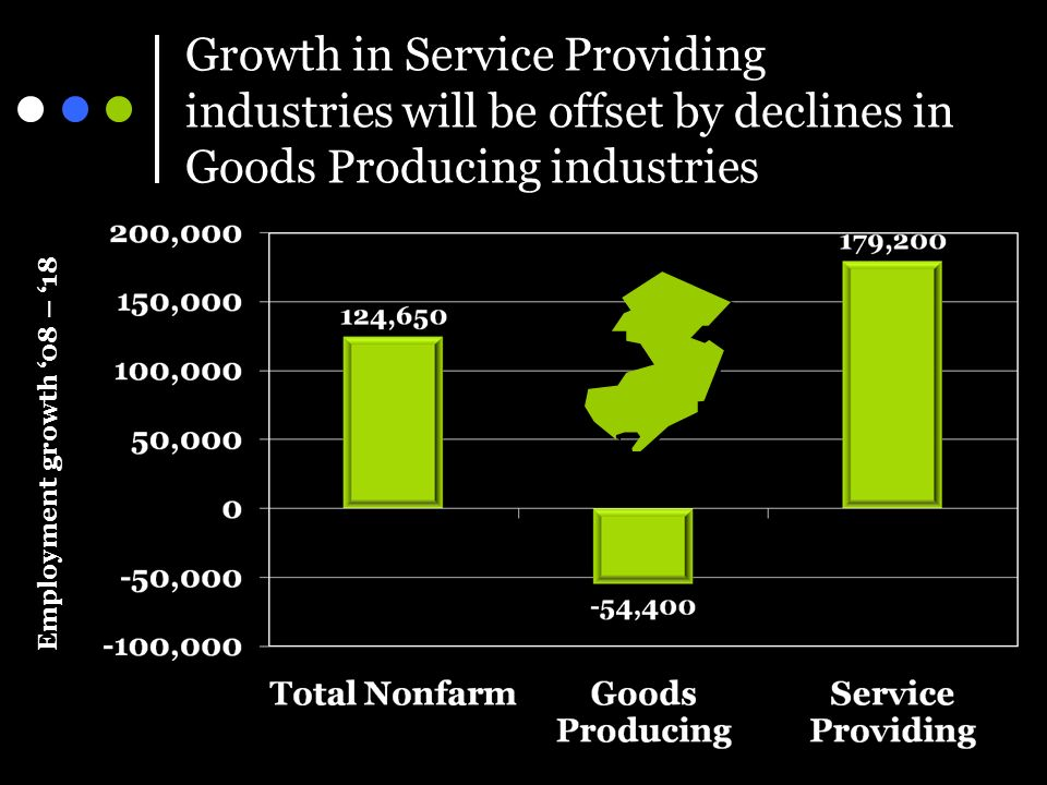 Growth in Service Providing industries will be offset by declines in Goods Producing industries Employment growth 08 – 18