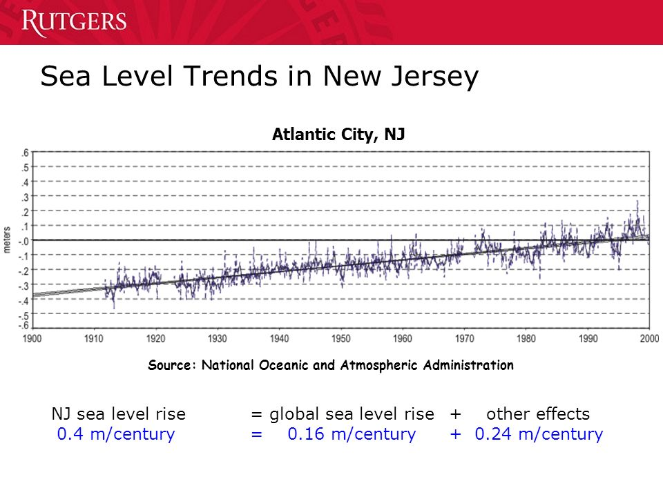 Sea Level Trends in New Jersey Source: National Oceanic and Atmospheric Administration Atlantic City, NJ NJ sea level rise= global sea level rise+ other effects 0.4 m/century= 0.16 m/century+ 0.24 m/century