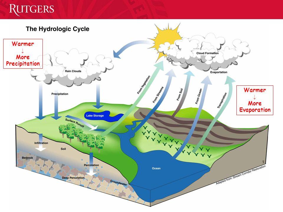 Warmer More Evaporation Warmer More Precipitation