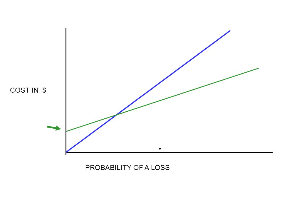 PROBABILITY OF A LOSS COST IN $