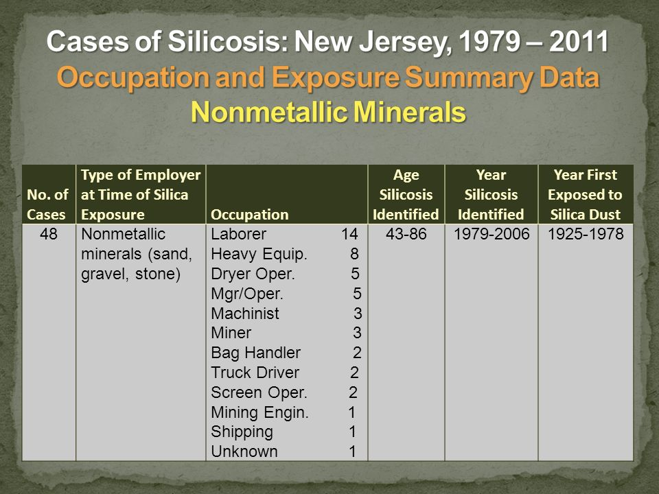No. of Cases Type of Employer at Time of Silica ExposureOccupation Age Silicosis Identified Year Silicosis Identified Year First Exposed to Silica Dus