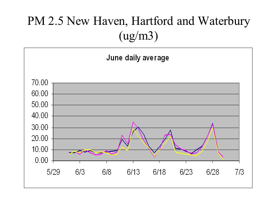 PM 2.5 New Haven, Hartford and Waterbury (ug/m3)