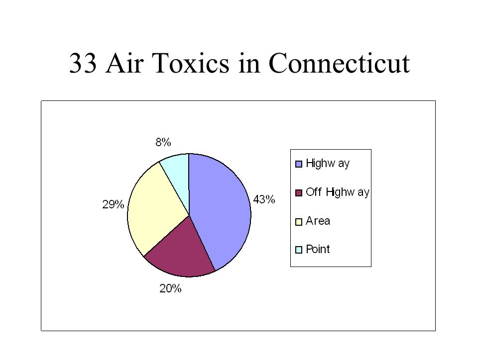 33 Air Toxics in Connecticut