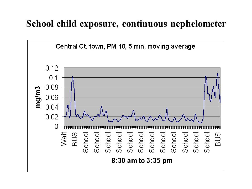 School child exposure, continuous nephelometer