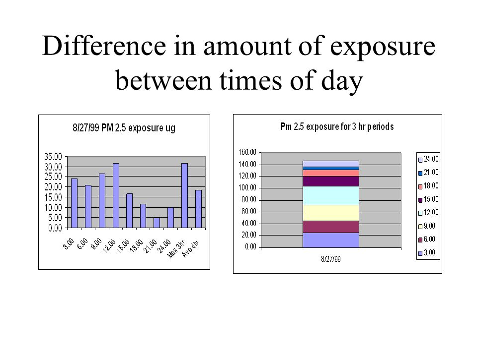 Difference in amount of exposure between times of day