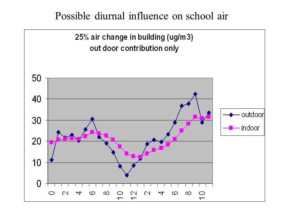 Possible diurnal influence on school air